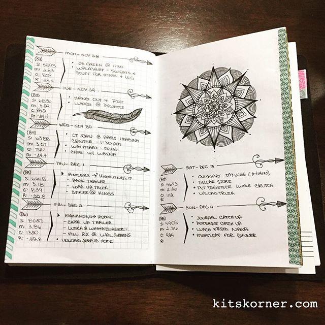 Nov 28 – Dec 4 Daily-Weekly Spread in my Mandala Journal…..